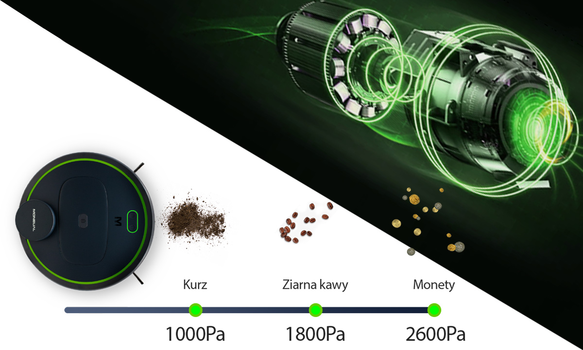 Innowacyjny silnik z siłą ssania nawet do 2600Pa ktory sprzatnie nawet monety z podłogi.